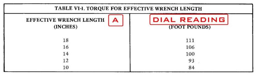Table V1-1 Torque for Effective Wrench Length